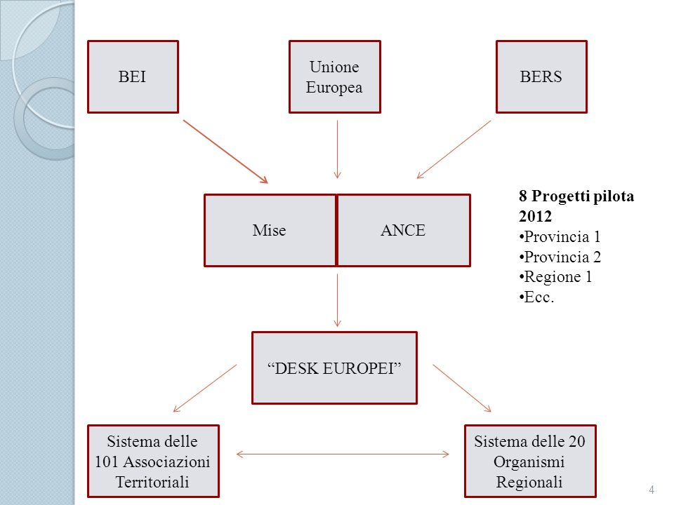 Sistema delle 20 Organismi Regionali