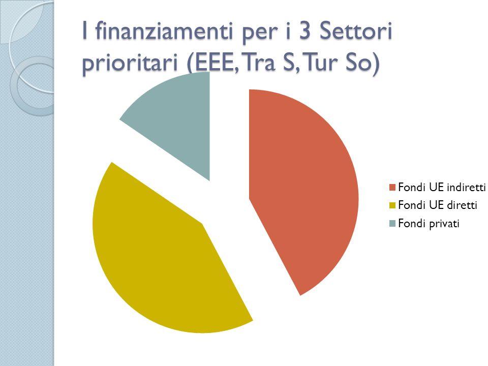 I finanziamenti per i 3 Settori prioritari (EEE, Tra S, Tur So)