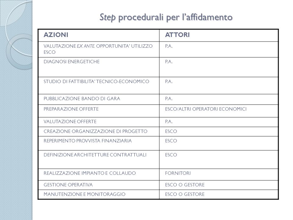 Step procedurali per l'affidamento