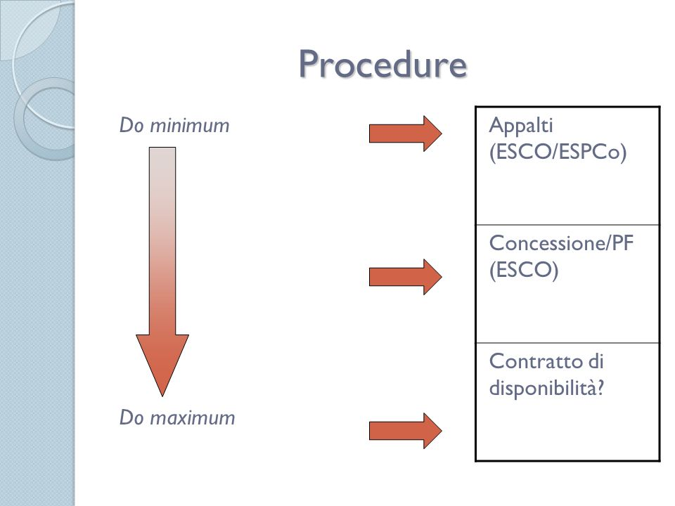 Procedure Appalti (ESCO/ESPCo) Do minimum Concessione/PF (ESCO)