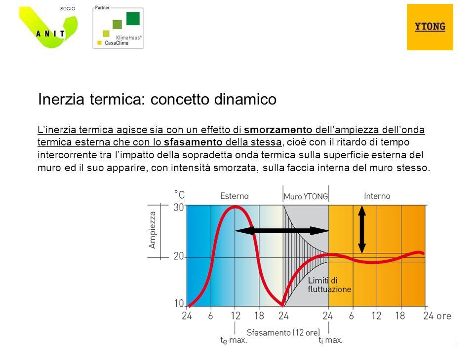 Inerzia termica: concetto dinamico