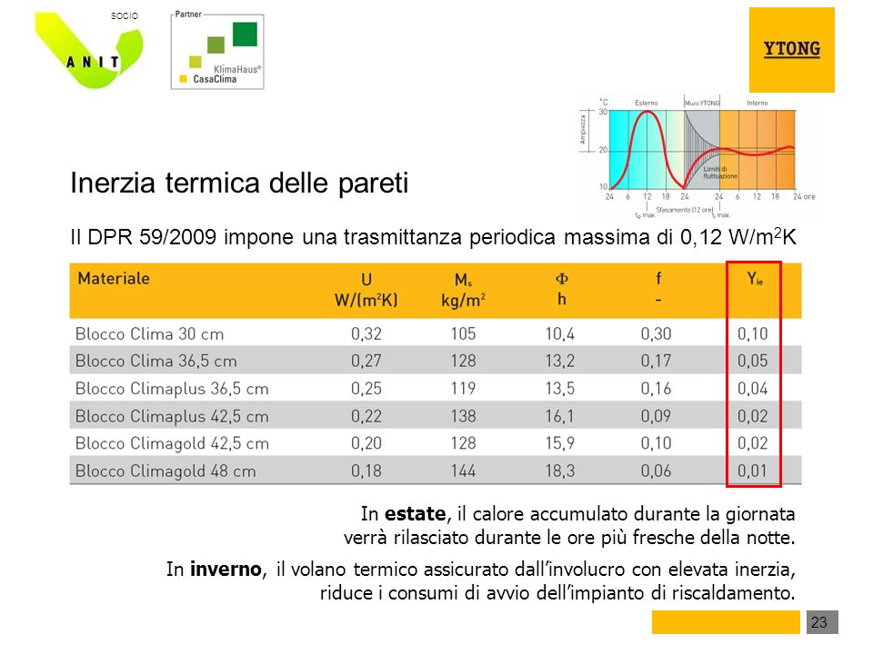 Inerzia termica delle pareti