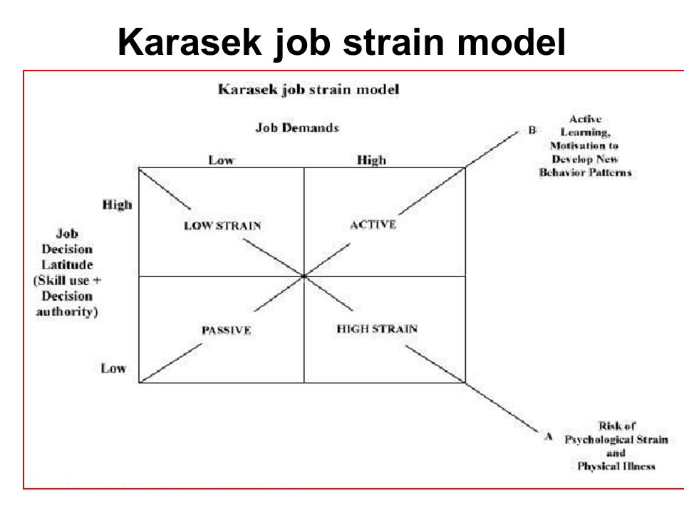 Karasek job strain model