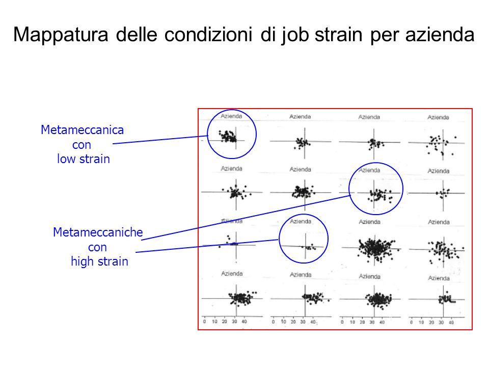 Mappatura delle condizioni di job strain per azienda