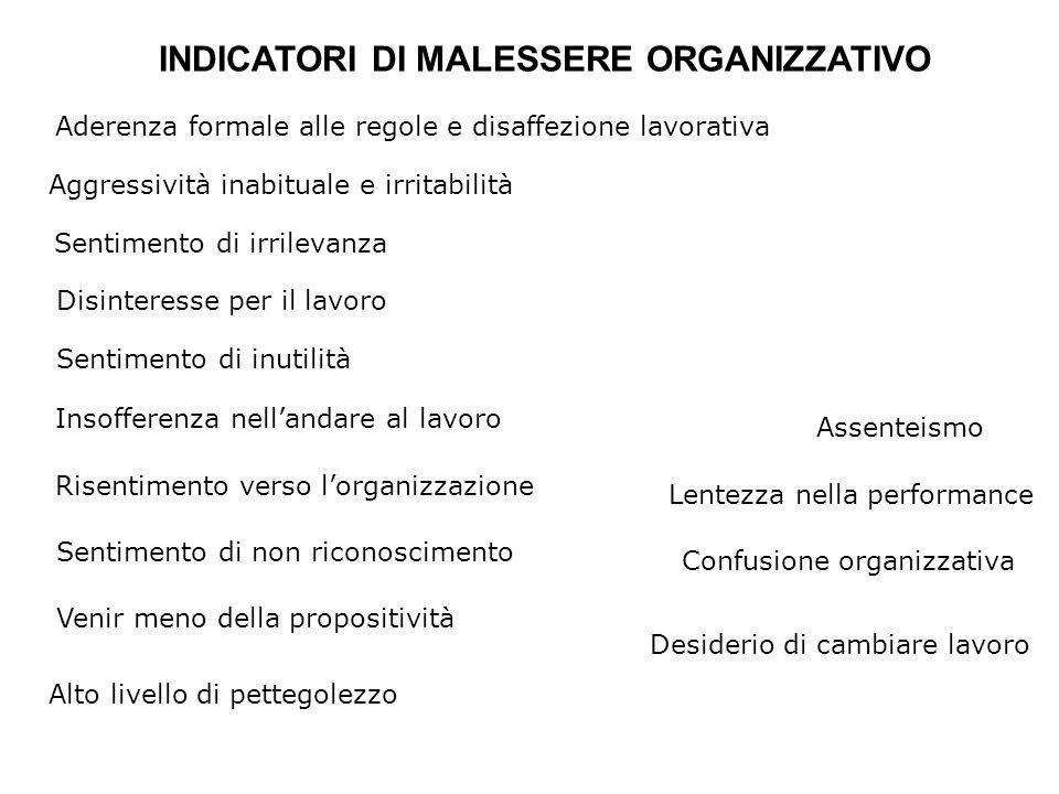 INDICATORI DI MALESSERE ORGANIZZATIVO