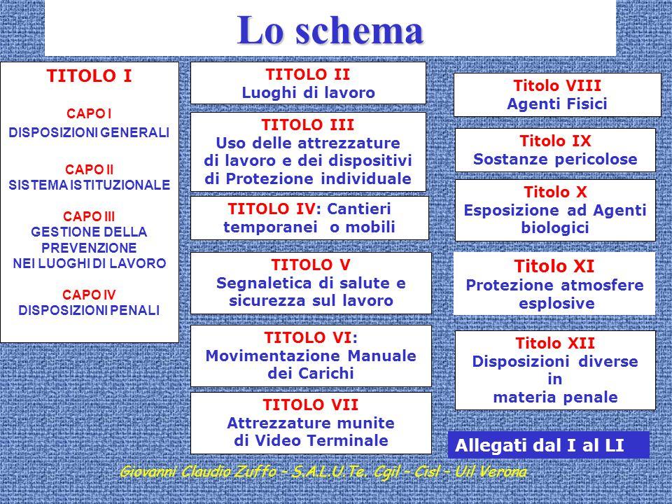 Lo schema TITOLO I Titolo XI Allegati dal I al LI TITOLO II