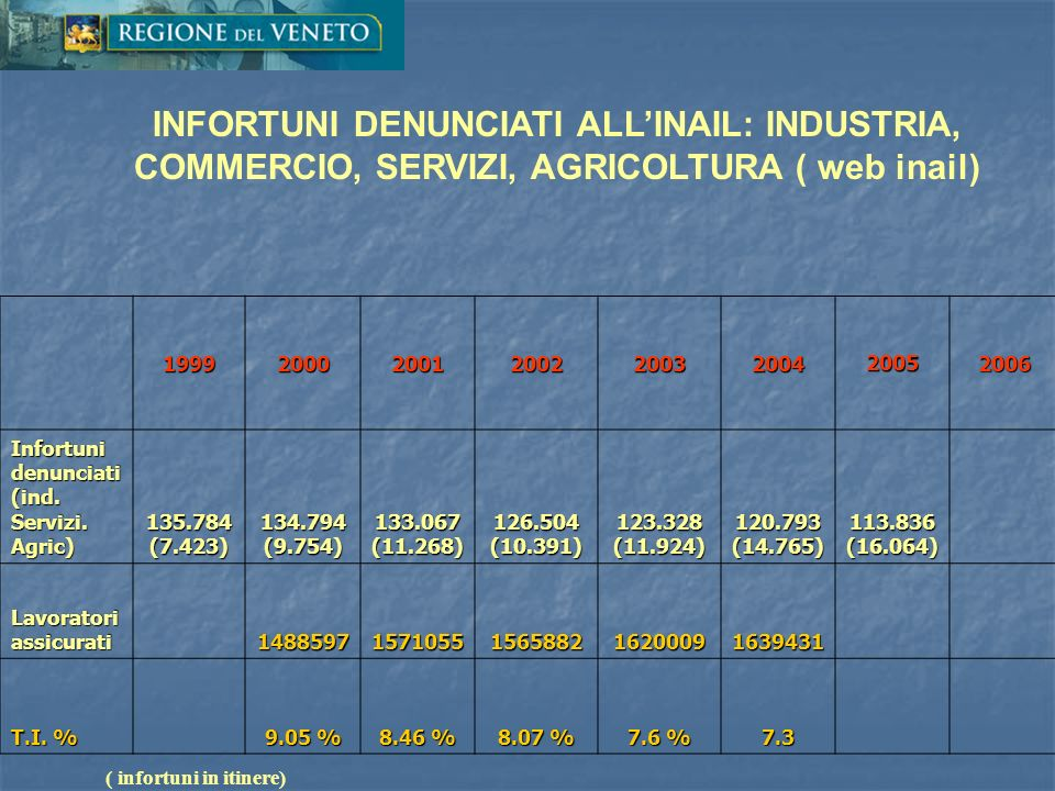 INFORTUNI DENUNCIATI ALL'INAIL: INDUSTRIA, COMMERCIO, SERVIZI, AGRICOLTURA ( web inail)