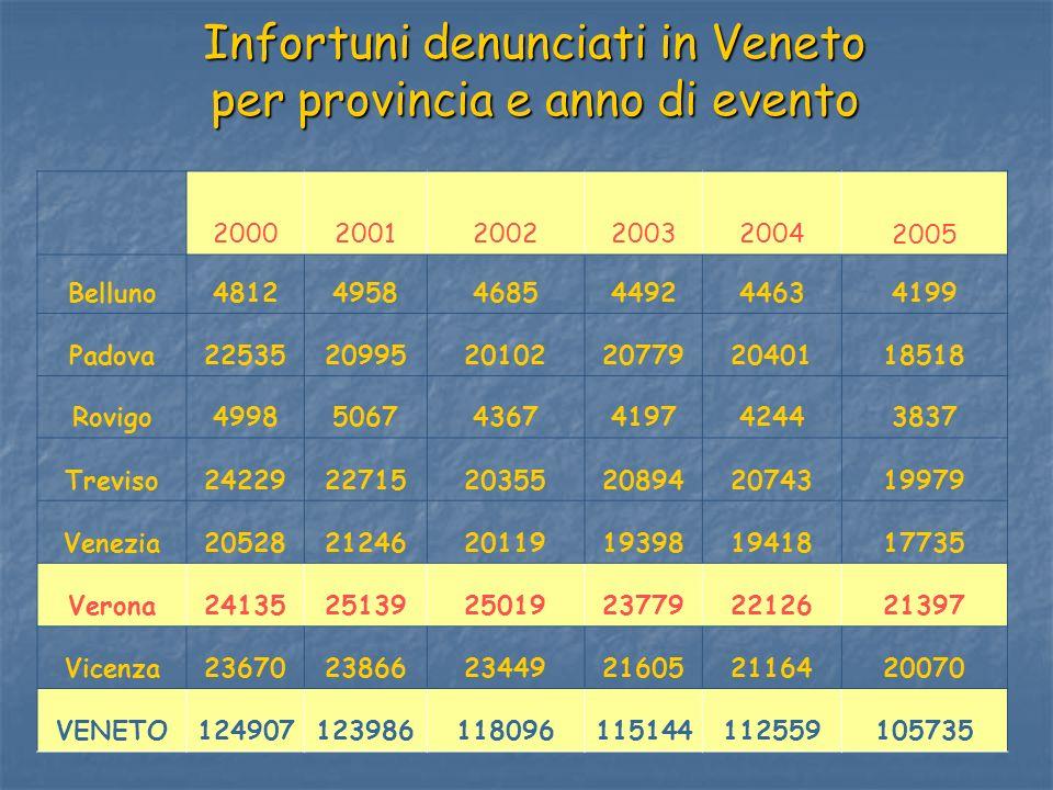 Infortuni denunciati in Veneto per provincia e anno di evento