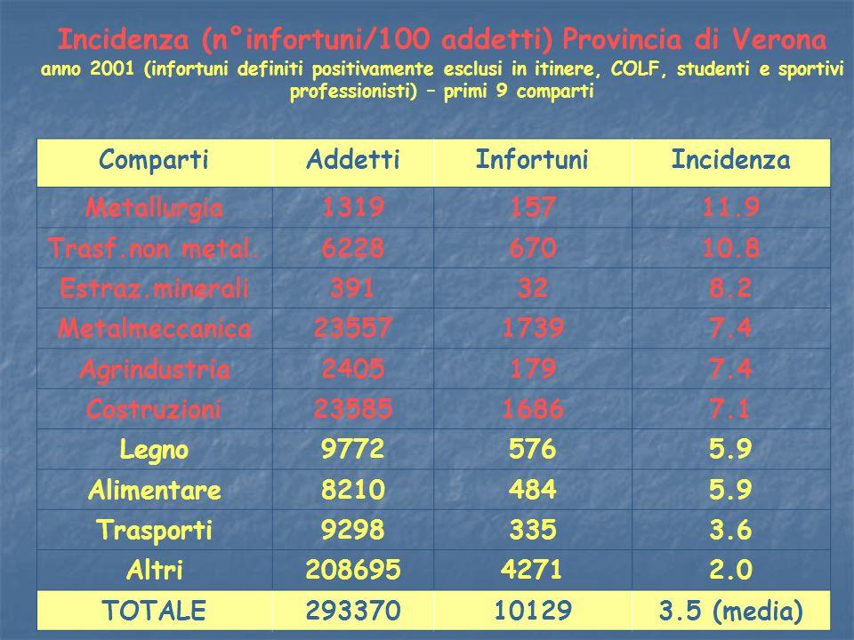 Incidenza (n°infortuni/100 addetti) Provincia di Verona anno 2001 (infortuni definiti positivamente esclusi in itinere, COLF, studenti e sportivi professionisti) – primi 9 comparti