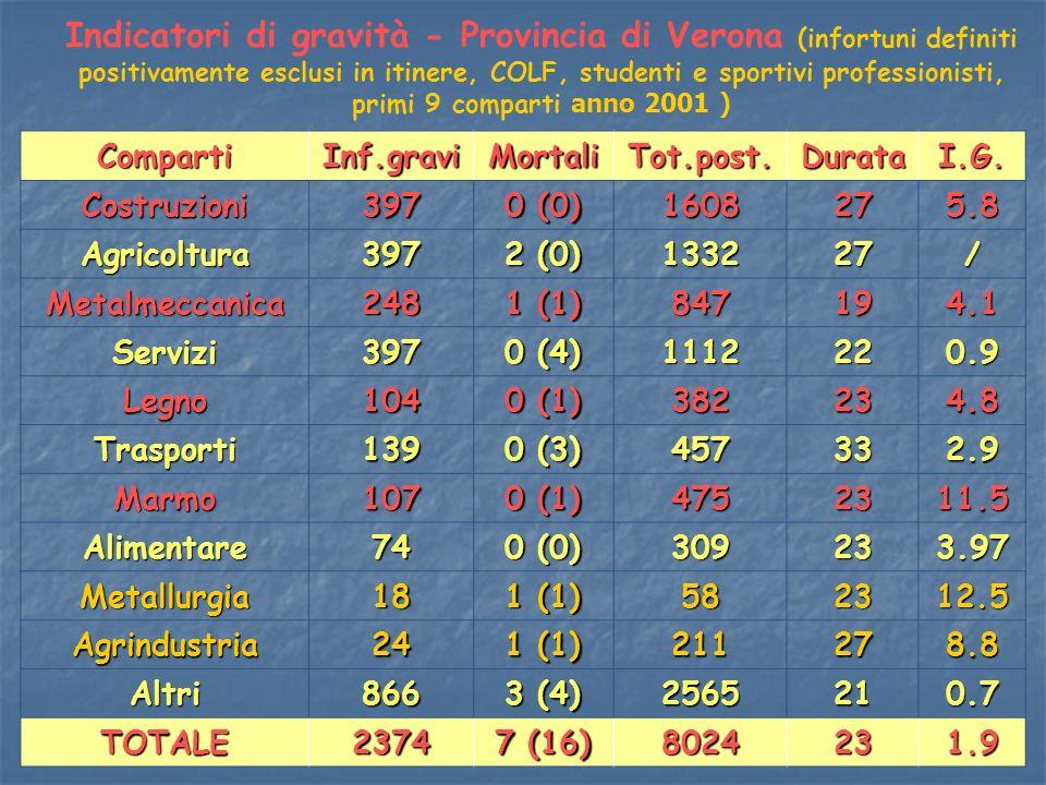 Indicatori di gravità - Provincia di Verona (infortuni definiti positivamente esclusi in itinere, COLF, studenti e sportivi professionisti, primi 9 comparti anno 2001 )