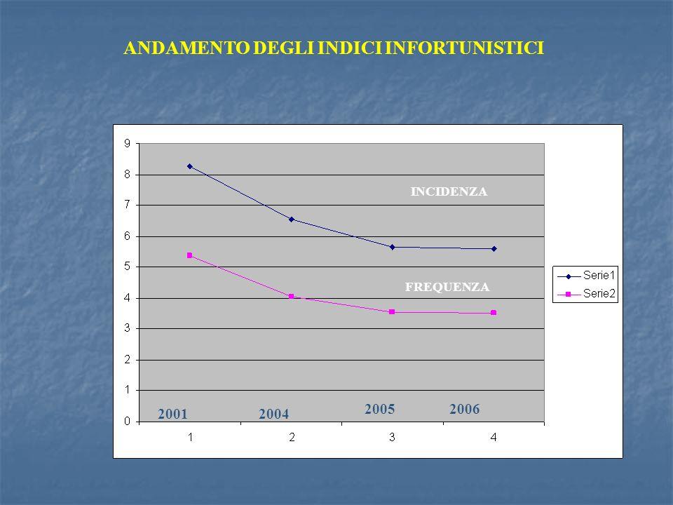 ANDAMENTO DEGLI INDICI INFORTUNISTICI