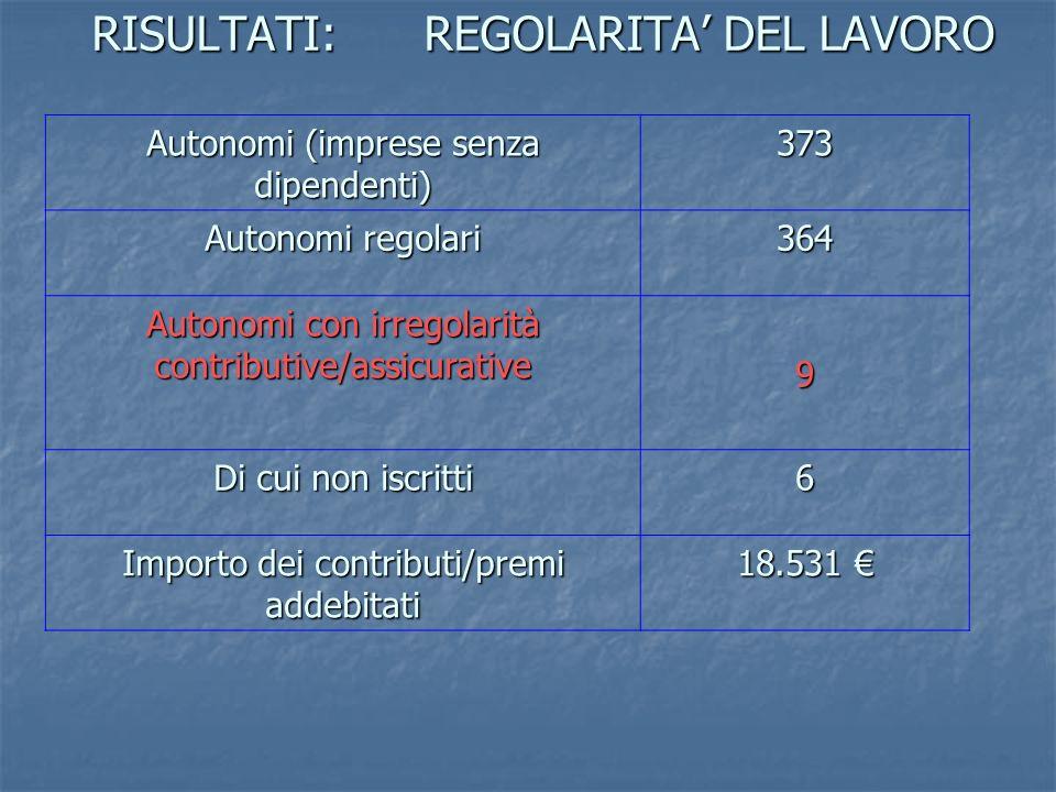RISULTATI: REGOLARITA' DEL LAVORO