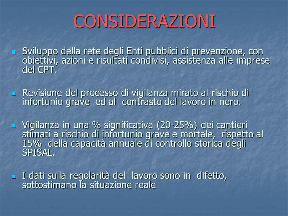 CONSIDERAZIONISviluppo della rete degli Enti pubblici di prevenzione, con obiettivi, azioni e risultati condivisi, assistenza alle imprese del CPT.