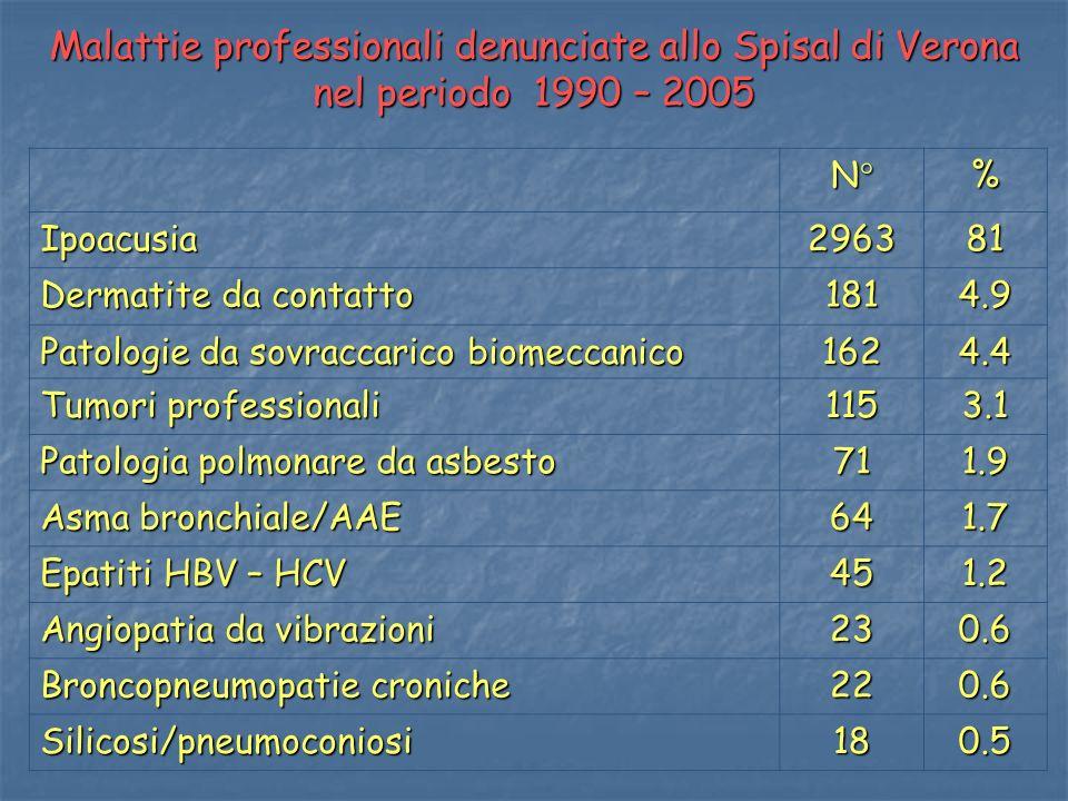 Malattie professionali denunciate allo Spisal di Verona nel periodo 1990 – 2005