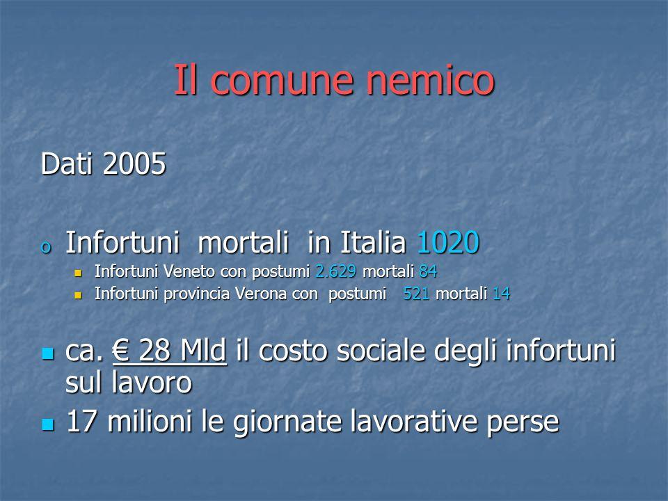 Il comune nemico Dati 2005 Infortuni mortali in Italia 1020