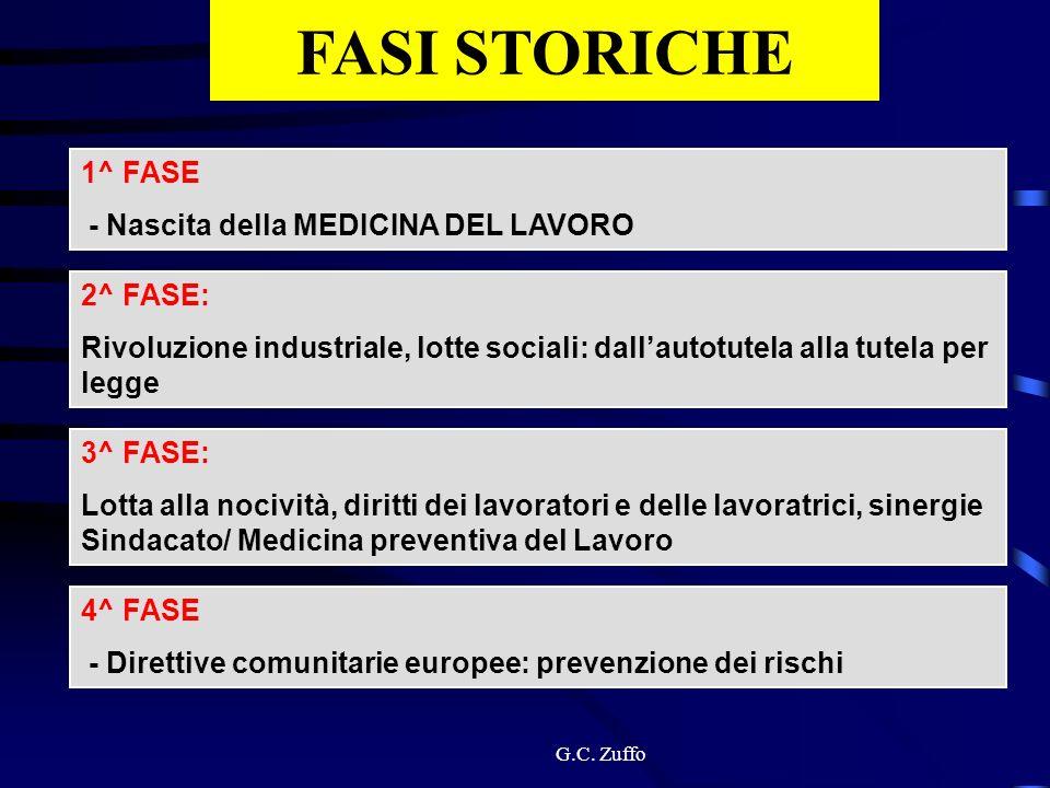 FASI STORICHE 1^ FASE - Nascita della MEDICINA DEL LAVORO 2^ FASE: