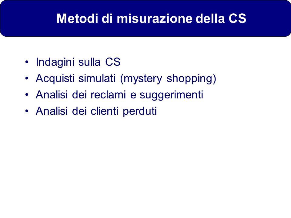 Metodi di misurazione della CS
