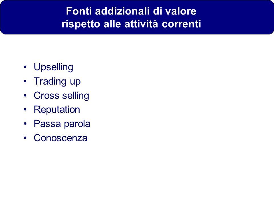 Fonti addizionali di valore rispetto alle attività correnti