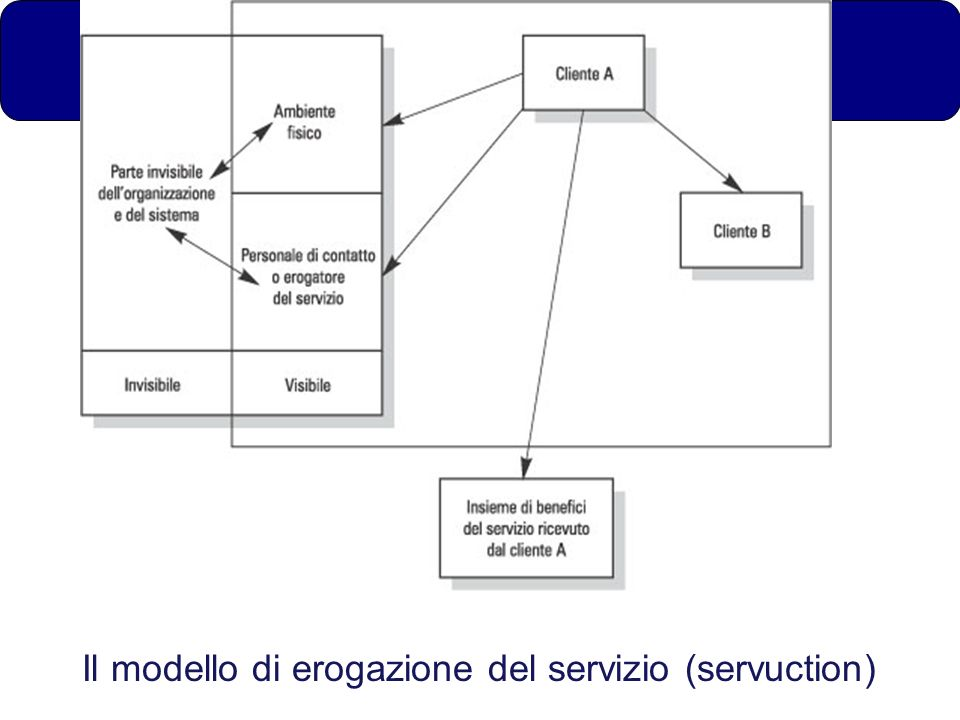 Il modello di erogazione del servizio (servuction)