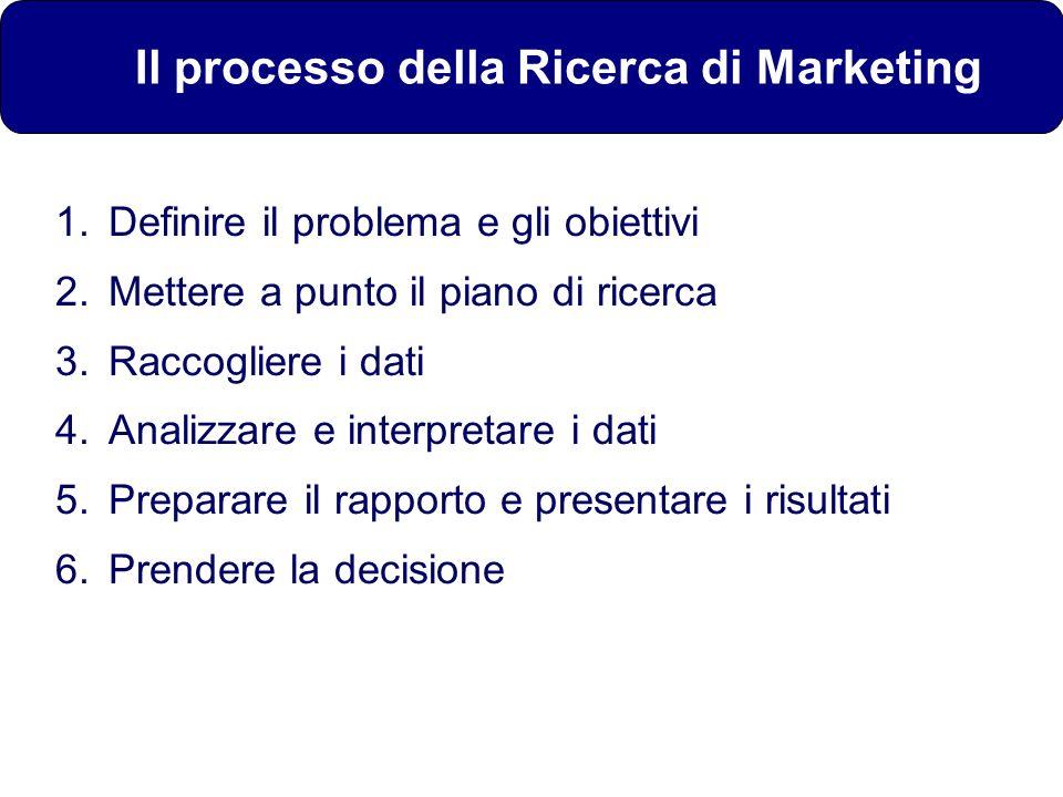 Il processo della Ricerca di Marketing