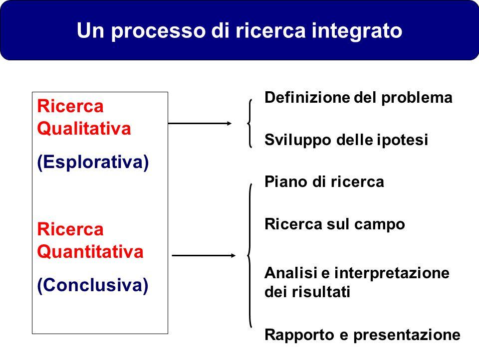 Un processo di ricerca integrato