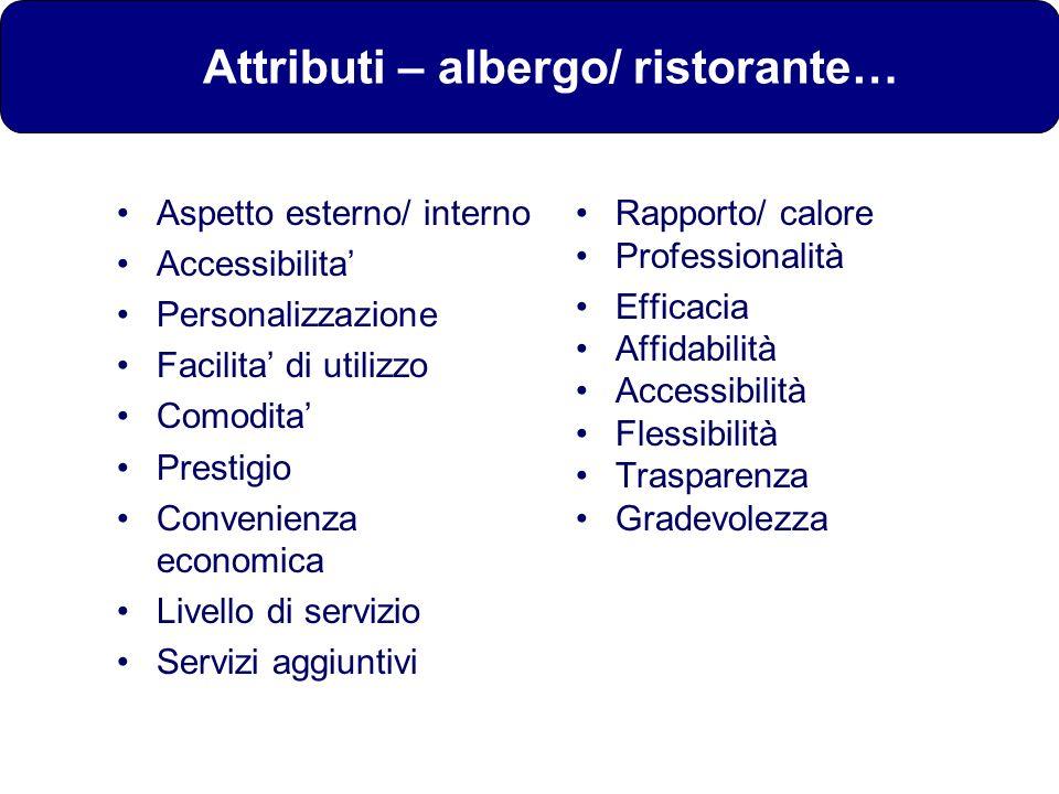 Attributi – albergo/ ristorante…
