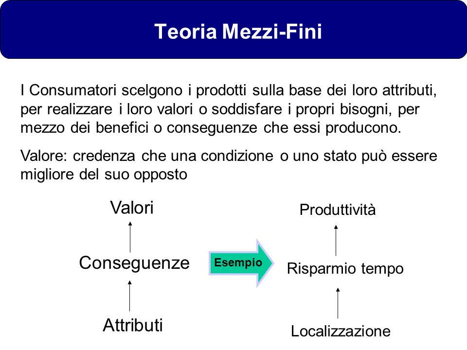 Teoria Mezzi-Fini Valori Conseguenze Attributi
