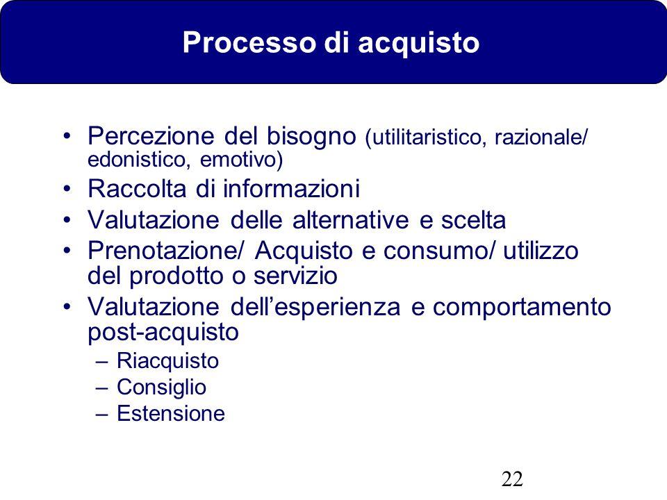 Processo di acquisto Percezione del bisogno (utilitaristico, razionale/ edonistico, emotivo) Raccolta di informazioni.