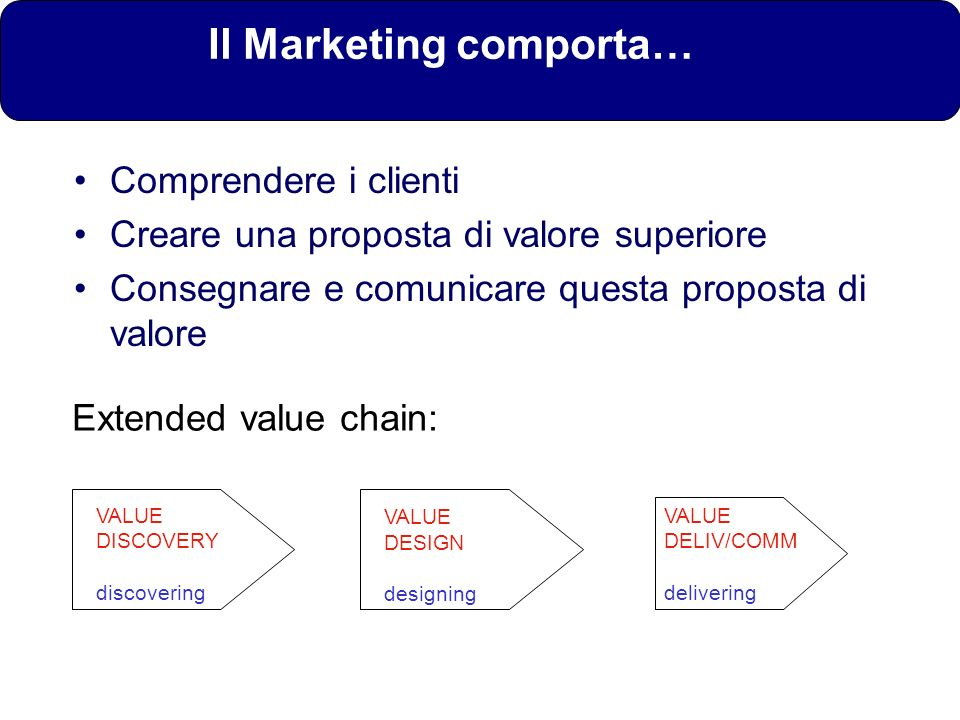 Il Marketing comporta…
