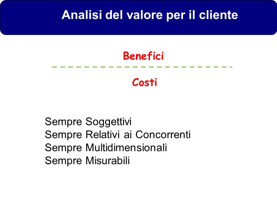 Analisi del valore per il cliente