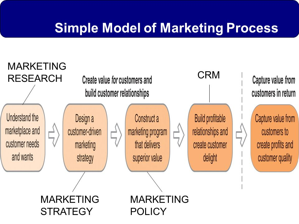 Simple Model of Marketing Process