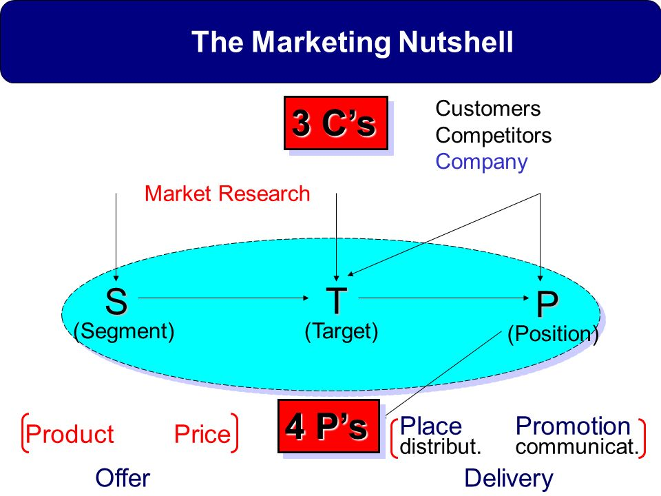 The Marketing Nutshell