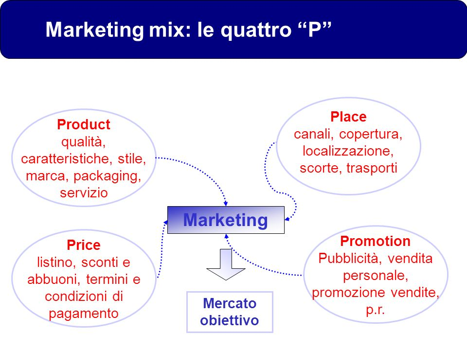 Marketing mix: le quattro P