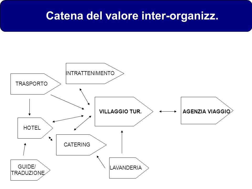 Catena del valore inter-organizz.