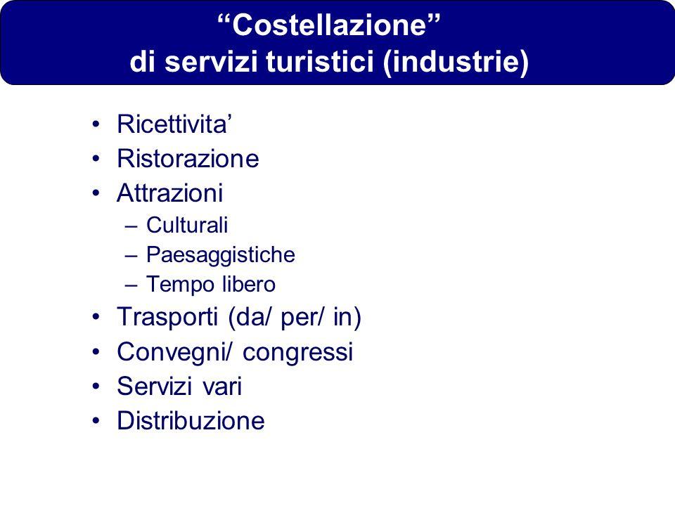 Costellazione di servizi turistici (industrie)