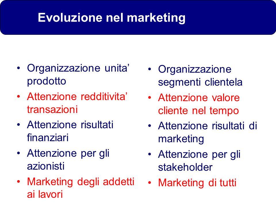 Evoluzione nel marketing