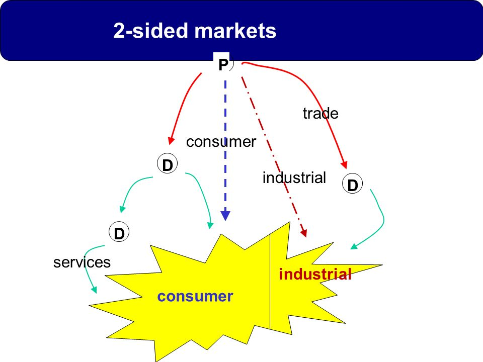 2-sided markets P trade consumer D industrial D D services industrial