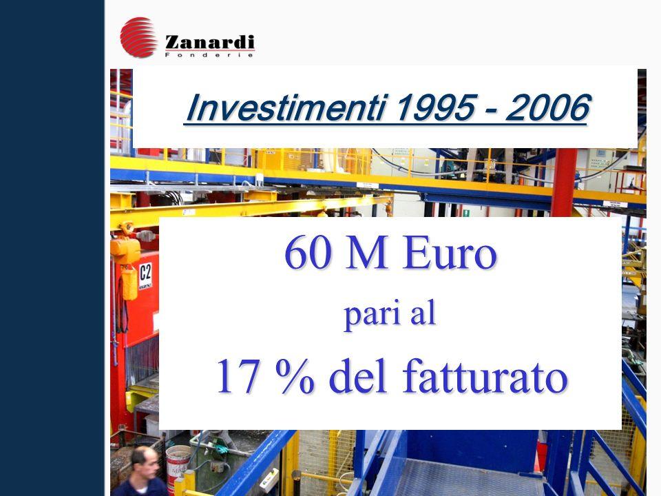 60 M Euro pari al 17 % del fatturato