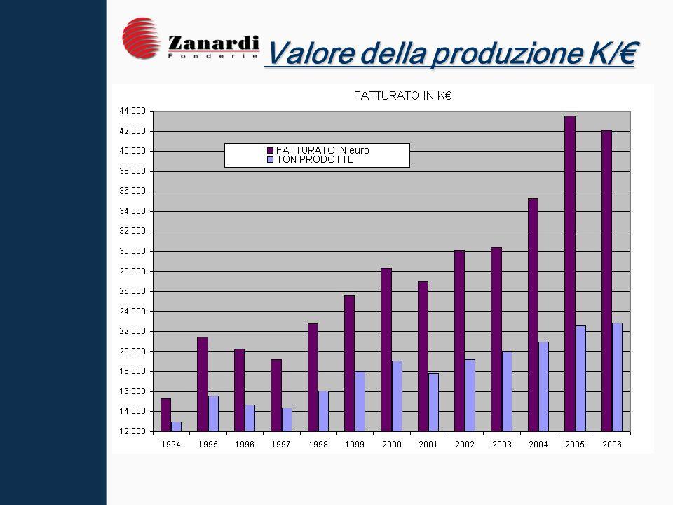 Valore della produzione K/€