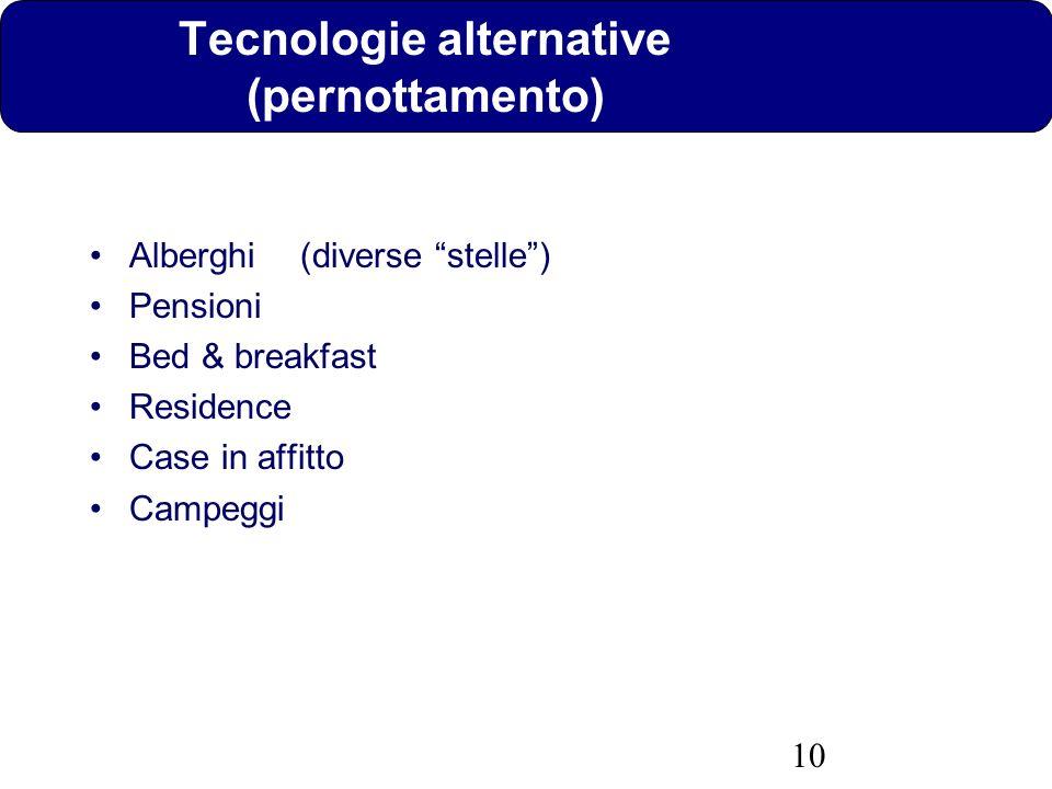 Tecnologie alternative (pernottamento)
