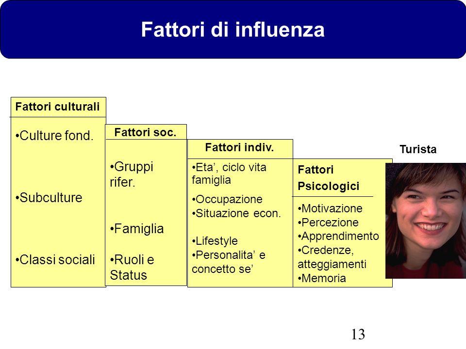 Fattori di influenza Culture fond. Gruppi rifer. Subculture Famiglia