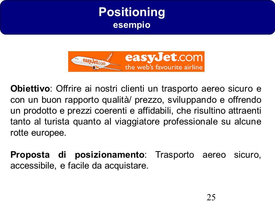 Positioning esempio