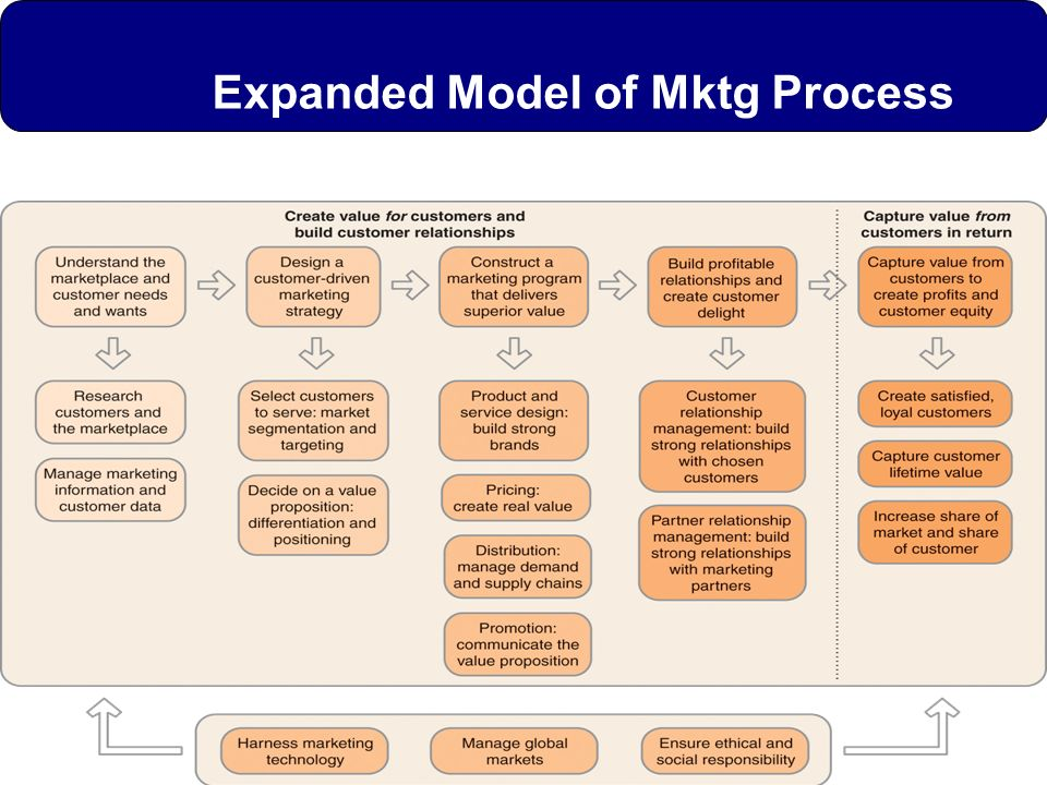 Expanded Model of Mktg Process