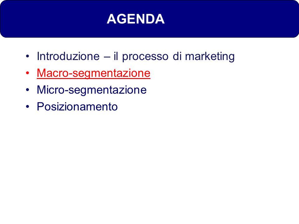 AGENDA Introduzione – il processo di marketing Macro-segmentazione