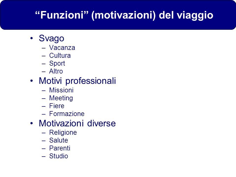 Funzioni (motivazioni) del viaggio