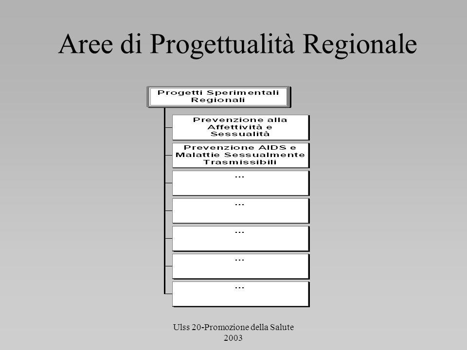 Aree di Progettualità Regionale