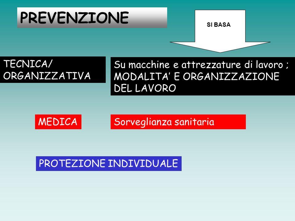 PREVENZIONE TECNICA/ ORGANIZZATIVA