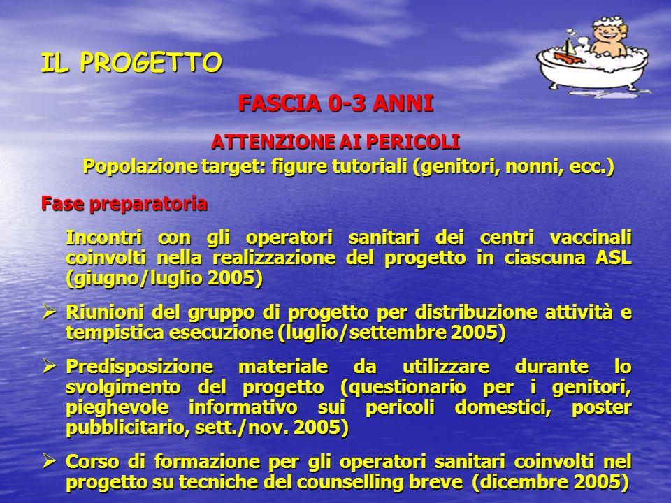 IL PROGETTO FASCIA 0-3 ANNI ATTENZIONE AI PERICOLI
