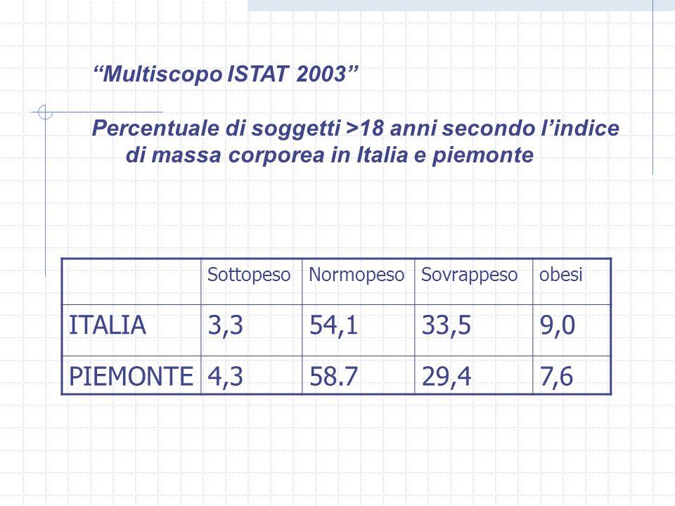 Multiscopo ISTAT 2003 Percentuale di soggetti >18 anni secondo l'indice di massa corporea in Italia e piemonte.