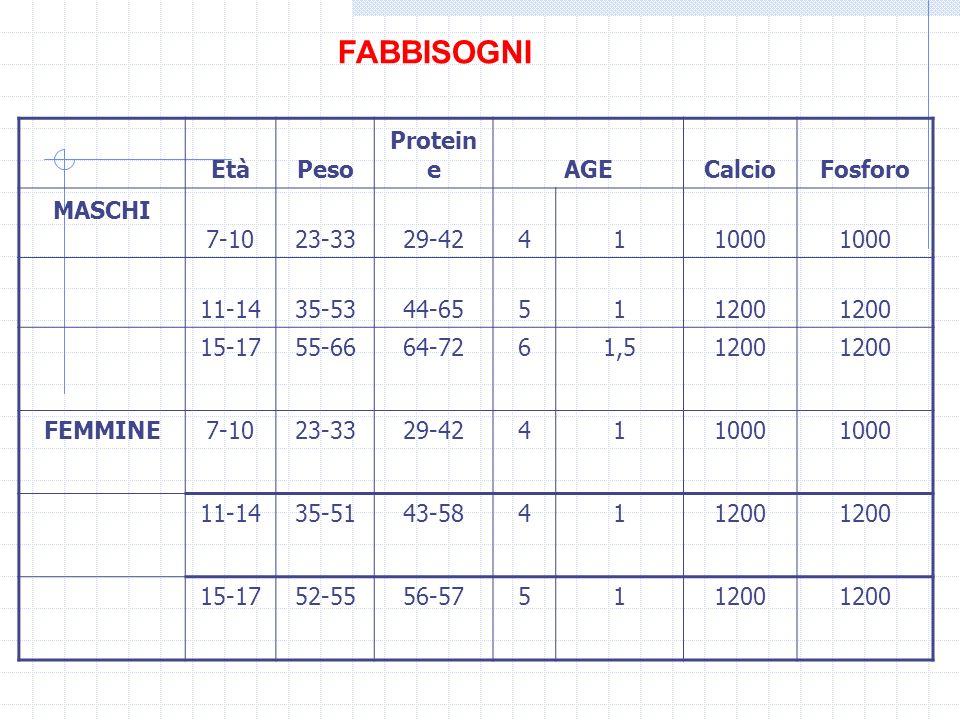 FABBISOGNI Età Peso Proteine AGE Calcio Fosforo MASCHI 7-10 23-33
